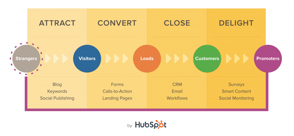 Hubspot's Inbound Marketing Methodology