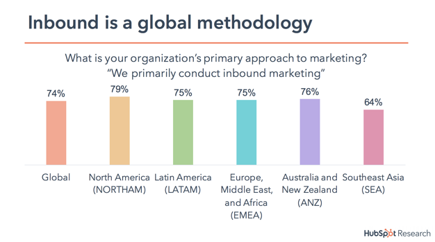 Inbound is a global method