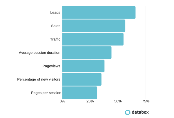 KPI_blogg