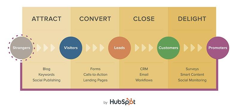 HubSpot_Inbound-Marketing