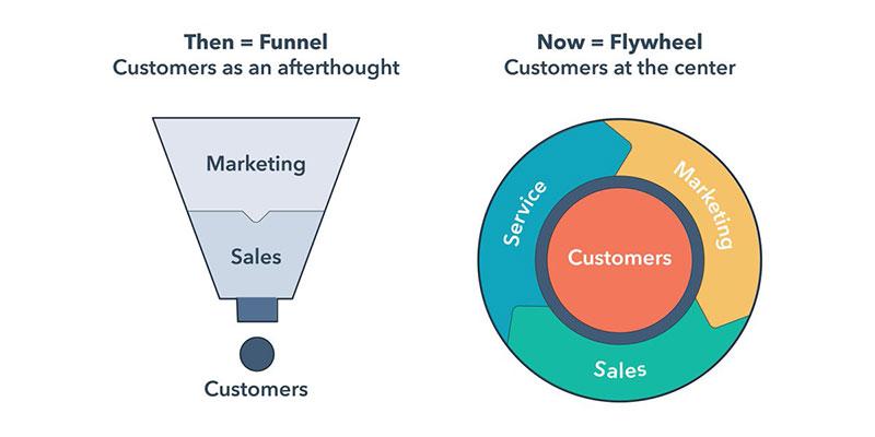Service-Hub_funnel-vs-flywheel